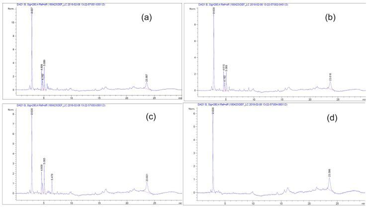 <t>HPLC</t> chromatogram of <t>T65</t> embedded SBA-15 for sustainable control release test. ( a ) 0 day, ( b ) first day, ( c ) second day, and ( d ) third day.