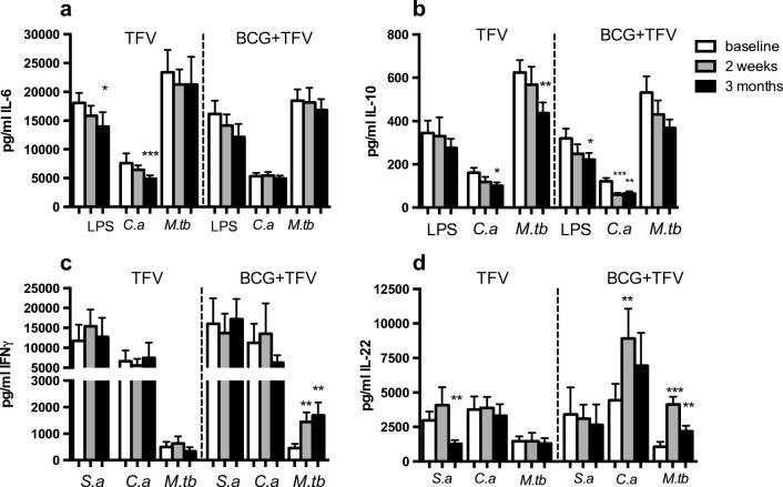 Ex vivo production of IL-6 ( a ), IL-10 ( b ), IFN-γ ( c ), and IL-22 ( d ) by PBMCs stimulated with LPS, heat-killed S. aureus ( S.a ), heat-killed C. albicans ( C.a ), and sonicated M. tuberculosis ( M.tb ), before TFV or BCG vaccination (baseline) and at 2 weeks and 3 months after TFV vaccination. Wilcoxon signed-rank test comparing values before and after vaccination with the same stimulus; N = 29, * p