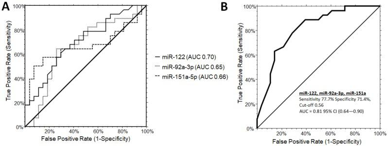Receiver operating characteristic (ROC) curve analysis for single microRNAs ( A ) and combinations (B: miR-122-5p, miR-151a, miR-92a-3p) to discriminate PWS from OB subjects. ( B ) The AUC for the combination of the three miRNA was determined as 0.81 (0.64-0.90, 95% CI) with a sensitivity of 77.7% and a specificity of 71.4%, at a cut-off 0.56 (logit model formula: –1.34 + 2.97 × miR-122-5p - 0.57 × miR-92a_3p + 1.62 × miR-151a-5p). AUC, area under the ROC curve; CI, confidence interval.