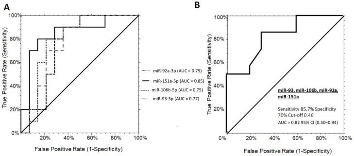ROC curve analysis of serum miRNAs discriminating grade 1 PWS+ from OBS+. ( A ) ROC curves for the single miRNA candidates, miR-151a, miR-92a-3p, miR-106b-5p, and miR-93-5p with optimal sensitivity/specificity value of 80/85%, 80/78%, 80/71%, and 70/78%, respectively. ( B ) The AUC for the miRNA panel was 0.82 (95% CI (0.50-0.94), cut-offs 0.82, with a sensitivity of 85.7%, and a specificity of 80% (logit model formula: –2.34 + 2.48 * miR-92a-3p + 1.47 × miR-151a-5p + 1.97 × miR-106b-5p - 2.55 × miR-93-5p. OBS+, obese subjects with steatosis; PWS+, Prader–Willi Syndrome with steatosis AUC, area under the ROC curve; CI, confidence interval.