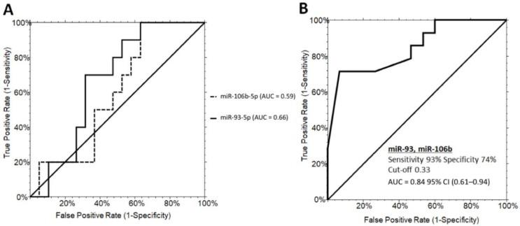 ROC curve analysis of serum miRNAs discriminating PWS+ grade 1 and PWS+ grade 2/3. ( A ) ROC curves for miR-93-5p (60% sensitivity and 52% specificity) and miR-106b-5p (70% sensitivity and 68% specificity). ( B ) ROC curves illustrating the performance of the miRNA panel in discriminating grade 1 from grade 2/3 steatosis in PWS+. PWS+, Prader–Willi Syndrome with steatosis AUC, area under the ROC curve; CI, confidence interval.