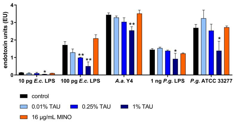 Endotoxin activity (endotoxin units (EU), mean ± SD) measured by Limulus amebocyte lysate assay of Escherichia coli (E.c.) LPS, Porphyromonas <t>gingivalis</t> (P.g.) LPS as well as P. gingivalis <t>ATCC</t> 33,277 and Aggregatibacter actinomycetemcomitans Y4, without and with 2 h pre-exposure to 0.01%, 0.25%, 1% taurolidine (TAU) and 16 µg/mL minocycline (MINO).* p