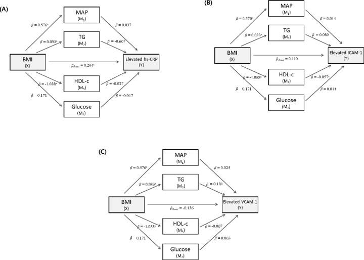 Effects of metabolic factors on the association between BMI and elevated levels of hs-CRP (A), ICAM-1 (B), and VCAM-1 (C). Abbreviation : BMI, body mass index; MAP, mean arterial pressure; TG, triglyceride; HDL-c, high-density lipoprotein cholesterol; hs-CRP, high-sensitivity C-reactive protein; ICAM-1, intercellular adhesion molecule; VCAM-1, vascular cell adhesion molecule. a p