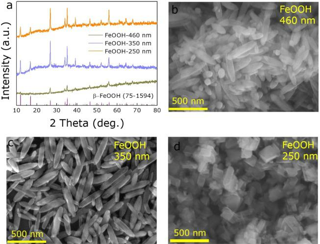 The structure and morphology of FeOOH precursors. ( a ) <t>XRD</t> patterns of FeOOH. ( b – d ) . SEM images of 460, 350 and 250 nm FeOOH <t>NRs,</t> respectively.