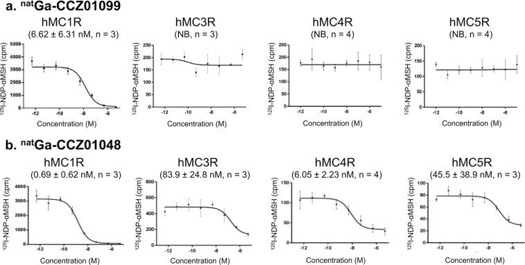 Representative competitive binding curves and inhibition constant (Ki) values of (a) nat Ga-CCZ01099 and (b) nat Ga-CCZ01048 to hMC1R, hMC3R, hMC4R, and hMC5R. Three or four independent experiments were performed for each condition, as indicated in the figure. NB, no specific binding observed.