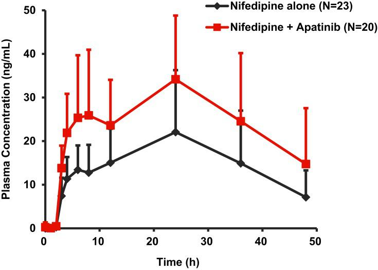 Mean (standard deviation) plasma concentration-time profiles of <t>nifedipine</t> following a single oral administration of 30 mg nifedipine alone or in combination with 750 mg apatinib in patients with advanced solid tumors.