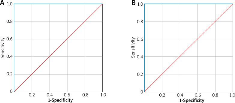 ROC curves for ImmunoCAP ( A ) and BioIC ( B )