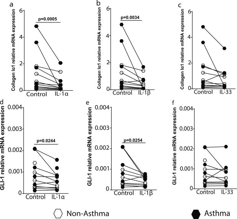 IL-1α and IL-1β induce decreased extracellular matrix protein expression in airway fibroblasts. Primary airway fibroblasts from non-asthmatics and asthmatics were grown to confluence on collagen I coated plates and stimulated with or without 1 ng/ml recombinant human IL-1α, IL-1β or IL-33 for 24 hours. The mRNA expression of Collagen Iα1 ( a–c ), and glioma-associated oncogene homolog 1 (GLI-1) ( d–f ) was assessed at 24 hours. Exact P values indicated.