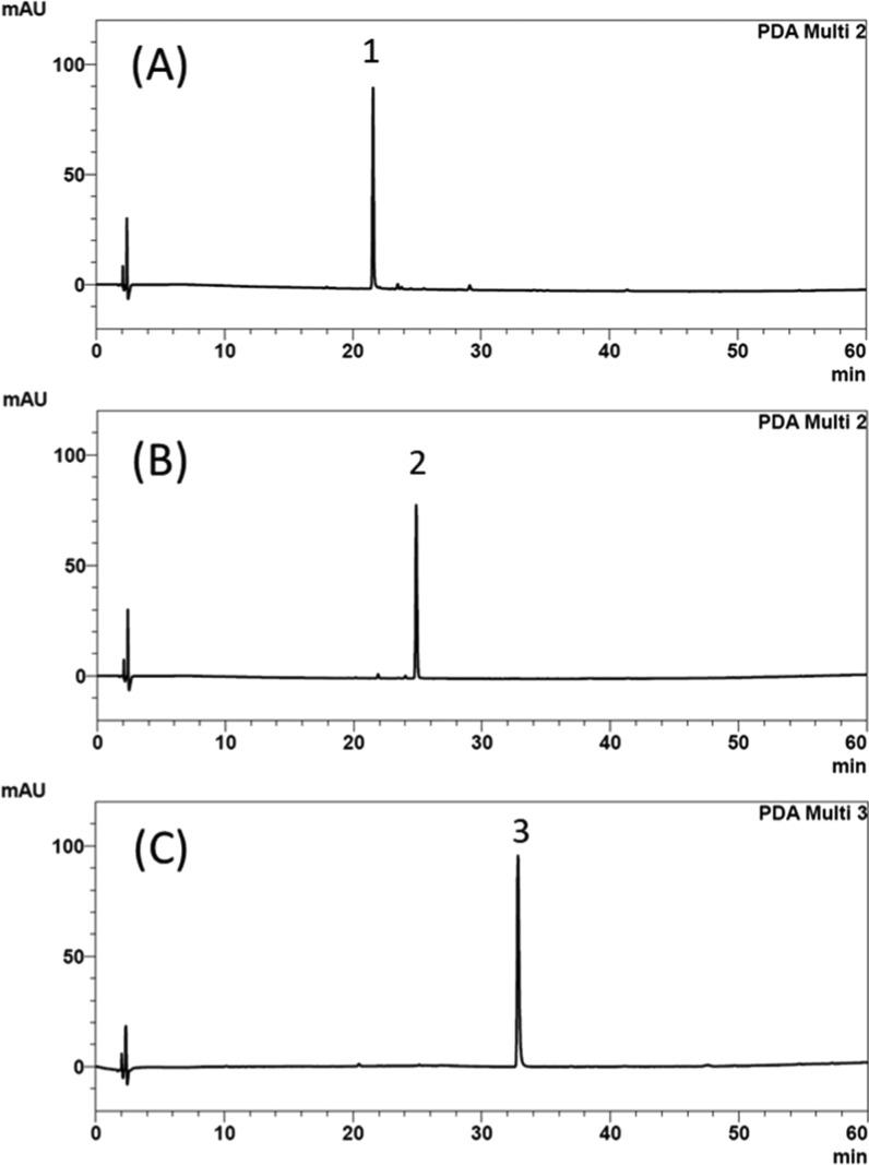 HPLC chromatograms of the three components, baicalin, berberine, and rhein. The three compounds were detected under individual wavelengths, which were (A) 276 nm for baicalin, (B) 238 nm for berberine, and (C) 228 nm for rhein. 1: baicalin, 2: berberine, and 3: rhein.