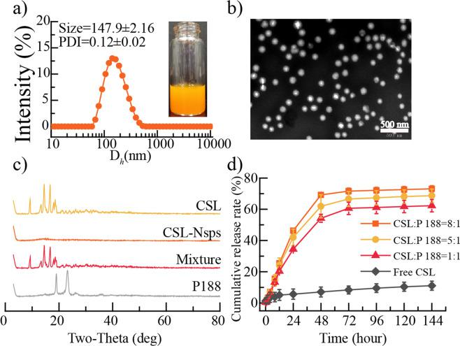 Preparation and characterization of CSL-NSps ( a) The photograph and particle size distribution of CSL-NSps. ( b) TEM photograph of CSL-NSps. (c) XRD pattern of the CSL, P-188, CSL-NSps, and the physical mixture of CSL and P-188. ( d) In vitro drug release profiles of CSL-NSps and free CSL in PBS solution (pH 7.4) containing 0.5% Tween 80 at 37 °C (mean ± SD, n = 3).