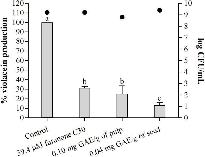 Percentage (%) of violacein production by C. <t>violaceum</t> ATCC 12472 in absence and presence of furanone C30, sub-MIC of pulp, and seed phenolic extracts of S. cumini (L.) Skeels. Bars represent % violacein production and points represent bacterial population in log CFU/mL. Means followed by different letters differ statistically ( p