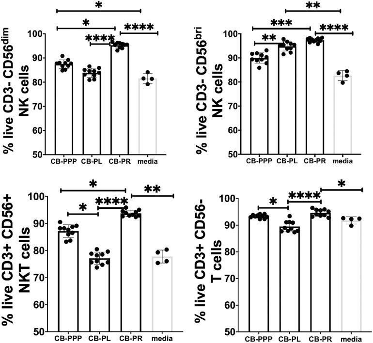 Viability of CD3- CD56 dim, CD3- CD56 bright NK cells, CD3+ CD56+ NKT cells, and CD3+ CD56- T cells from adult donor PBMCs ( n = 3) after incubation with cord blood plasma preparations or complete media only. Results show percentage of live cells (Annexin V negative, 7-AAD negative) for each cell type. Cord blood plasma preparations investigated were cord blood platelet poor plasma (CB-PPP; n = 10), cord blood platelet lysate (CB-PL; n = 10), or cord blood platelet releasate (CB-PR; n = 10). PBMCs were incubated with each preparation diluted 50:50 with media and supplemented with IL-2, or with complete media and IL-2 only for 48 h prior to antibody staining and flow cytometry analysis. Each experiment was repeated with four different PBMC donors and data points represent donor means. Statistical analysis was performed using non-parametric one-way ANOVA (Kruskal-Wallis test with Dunn's post-hoc test for unpaired samples and Friedman's for paired samples). * p