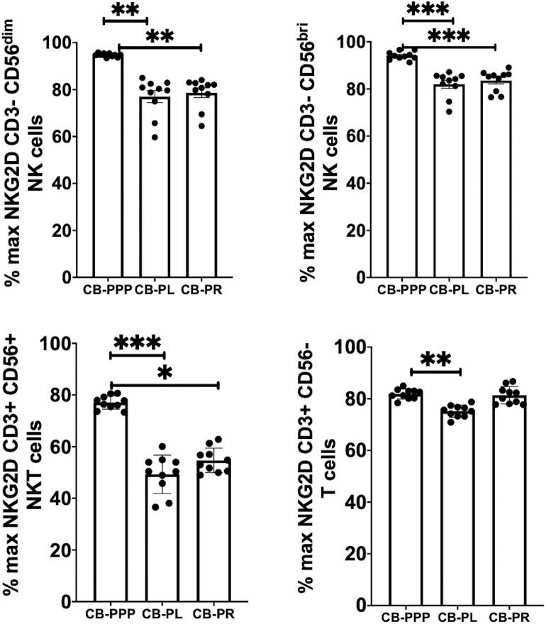 Expression of NKG2D on NK, NKT and T cells from healthy donors is reduced by incubation with, CB-PPP, CB-PL, and CB-PR. Data represents analysis of CD3– CD56 dim, CD3– CD56 bright NK cells, CD3+ CD56+ NKT cells and CD3+ CD56– T cells in adult donor PBMCs ( n = 4) after incubation with CB-PRP preparations or complete media only. Results show percentage of maximum expression relative to complete media for each cell type from unstimulated cultures. CB-PRP preparations investigated were cord blood platelet poor plasma (CB-PPP; n = 10), cord blood platelet lysate (CB-PL; n = 10), or cord blood platelet releasate (CB-PR; n = 10). PBMCs were incubated with each preparation diluted 50:50 with media and supplemented with IL-2, or with complete media and IL-2 only for 48 h prior to antibody staining and flow cytometry analysis. Each experiment was repeated with four different PBMC donors and data points represent donor means. Statistical analysis was performed using non-parametric one-way ANOVA (Kruskal-Wallis test with Dunn's post-hoc test for unpaired samples and Friedman's for paired samples). * p
