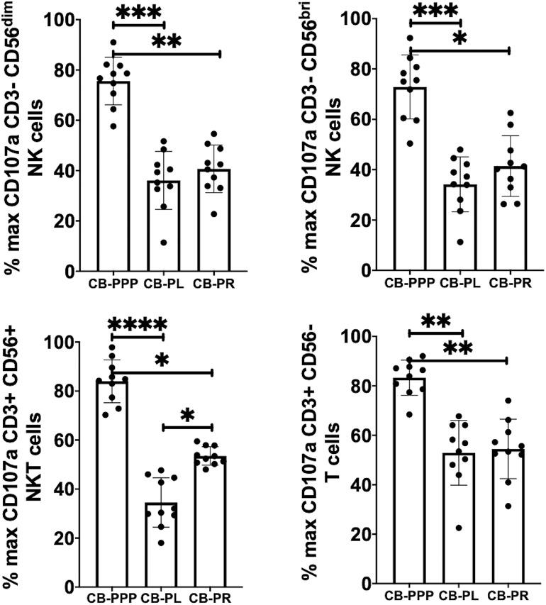 Expression of CD107a after PMA and ionomycin stimulation on NK, NKT, and T cells from healthy donors is reduced by incubation with, CB-PPP, CB-PL, and CB-PR. Data represents analysis of CD3– CD56 dim, CD3– CD56 bright NK cells, CD3+ CD56+ NKT cells and CD3+ CD56– T cells in adult donor PBMCs ( n = 4) after incubation with CB-PRP derived samples or complete media only. Results show percentage of maximum expression relative to complete media for each cell type following 2 h stimulation with PMA and ionomycin. CB-PRP preparations investigated were cord blood platelet poor plasma (CB-PPP; n = 10), cord blood platelet lysate (CB-PL; n = 10), or cord blood platelet releasate (CB-PR; n = 10). PBMCs were incubated with each preparation diluted 50:50 with media and supplemented with IL-2, or with complete media and IL-2 only for 48 h prior to antibody staining and flow cytometry analysis. Each experiment was repeated with four different PBMC donors and data points represent donor means. Statistical analysis was performed using non-parametric one-way ANOVA (Kruskal-Wallis test with Dunn's post-hoc test for unpaired samples and Friedman's for paired samples). * p
