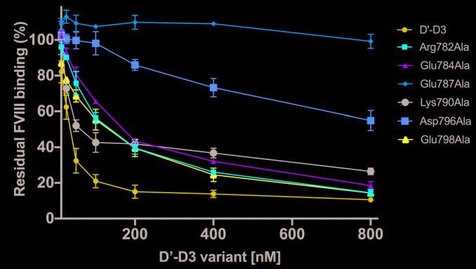 D'-D3 variants in competition with immobilized von Willebrand factor for binding FVIII. Coagulation factor VIII (FVIII) was incubated with increasing concentrations of the indicated D'-D3 variants in a buffer comprising 50 mM Tris (pH 7.4), 150 mM NaCl, 5mM CaCl 2 , 2% human serum albumin and 0.1% Tween 20 at 37°C. The protein mixtures were next incubated with immobilized von Willebrand factor (VWF) in the same buffer. Residual FVIII binding to immobilized VWF was assessed employing HRP-conjugated CAg12 antibody as described in the methods. Data represents mean ± standard deviation (SD) of three independent experiments.