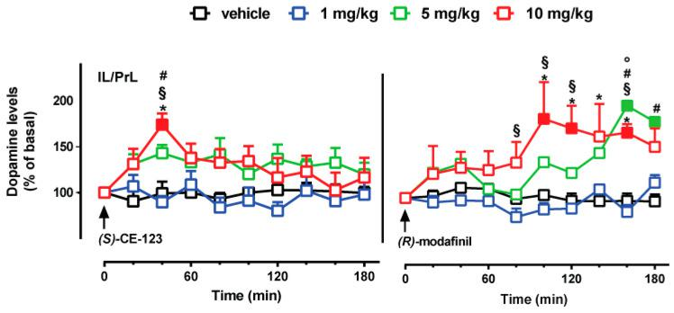 Effect of ( S )-CE-123 and R -modafinil on dopamine transmission in the IL/PrL cortex. Graphs showing the effects of ( S )-CE-123 (left) or R -modafinil (right) on dopamine levels in the IL/PrL cortex. The arrow indicates i.p. injection of ( S )-CE-123 or R -modafinil at the dose of 1 mg/kg (blue), 5 mg/kg (green), 10 mg/kg (red) or vehicle (black). Results are presented as mean ± SEM of change in dopamine extracellular levels expressed as the percentage of basal values. Solid symbol: p