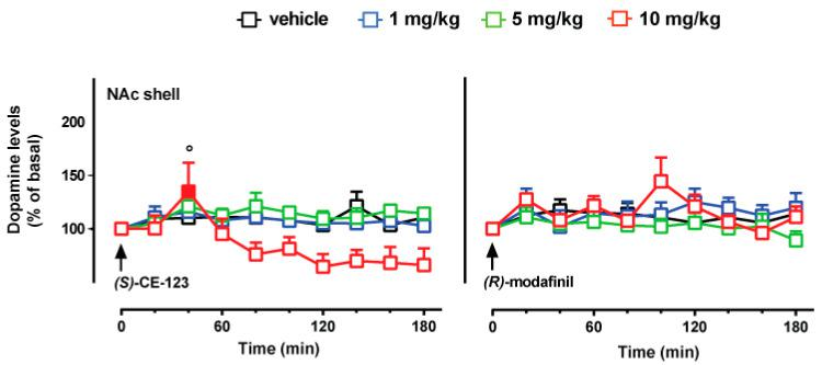 Effect of ( S )-CE-123 and R -modafinil on dopamine transmission in the NAc shell. Graphs showing the effects of ( S )-CE-123 (left) or R -modafinil (right) on dopamine levels in the shell of the NAc. The arrow indicates i.p. injection of ( S )-CE-123 or R -modafinil at the dose of 1 mg/kg (blue), 5 mg/kg (green), 10 mg/kg (red) or vehicle (black). Results are presented as mean ± SEM of change in dopamine extracellular levels expressed as the percentage of basal values. Solid symbol: p