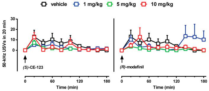 Effect of ( S )-CE-123 and R -modafinil on the emission of 50-kHz ultrasonic vocalizations. Graphs showing the effects of ( S )-CE-123 (left) or R -modafinil (right) on the emission of 50-kHz USVs. The arrow indicates i.p. injection of ( S )-CE-123 or R -modafinil at the dose of 1 mg/kg (blue), 5 mg/kg (green), 10 mg/kg (red) or vehicle (black). Results are presented as means ± SEM of the absolute numbers of 50-kHz USVs emitted. ( S )-CE-123 or R -modafinil did not increase the numbers of 50-kHz ultrasonic calls emitted, as compared to vehicle. USVs = ultrasonic vocalizations, vehicle n = 7; ( S )-CE-123 n = 13; R -modafinil n = 13. Two-way ANOVA.