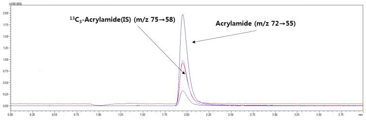 Typical high-performance liquid chromatography–tandem mass spectrometry (HPLC-MS/MS) chromatograms for the acrylamide standard (100 μg/kg) and the internal standard (20 μg/kg) in deep-fat-fried chicken wing samples after thawing by water immersion.
