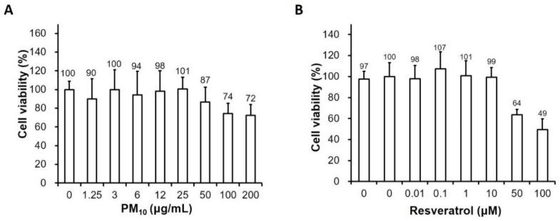 Effects of particulate matter and resveratrol on human keratinocyte viability. Viability of keratinocytes treated with ( A ) PM 10 (0, 1.25 μg/mL, 3 μg/mL, 6 μg/mL, 12 μg/mL, 25 μg/mL, 50 μg/mL, 100 μg/mL, or 200 μg/cm 2 ) or ( B ) resveratrol (0, 0.01 μg/mL, 0.1 μg/mL, 1 μg/mL, 10 μg/mL, 50 μg/mL, or 100 μM) for 24h measured using the water-soluble tetrazolium salt assay. Data are presented as the mean ± standard deviation of three independent experiments ( n = 3). The ratio of surviving cells is relative to the untreated control. PM, particulate matter.