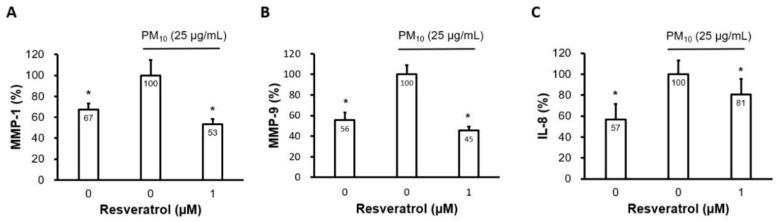 Effect of resveratrol on the production of proinflammatory cytokines in human keratinocytes following PM treatment. ( A ) Protein levels of MMP-1, ( B ) MMP-9, and ( C ) IL-8 were determined using ELISA. Cells were pretreated with resveratrol (1 μM) for 6 h and subsequently incubated with PM 10 (25 μg/cm 2 ) for 24 h. Keratinocyte culture supernatants were collected and used for further analyses. Data are presented as the mean ± standard deviation of three independent experiments ( n = 3). * p
