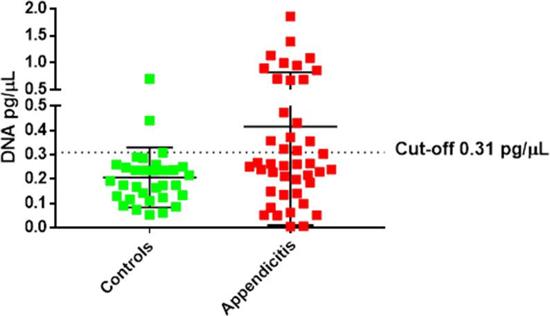 Using a cut-off of 0.31 pg/µL Campylobacter jejuni DNA levels identified subjects with appendicitis with a specificity of 93.7%, sensitivity of 40.9% and OR of 10.38.