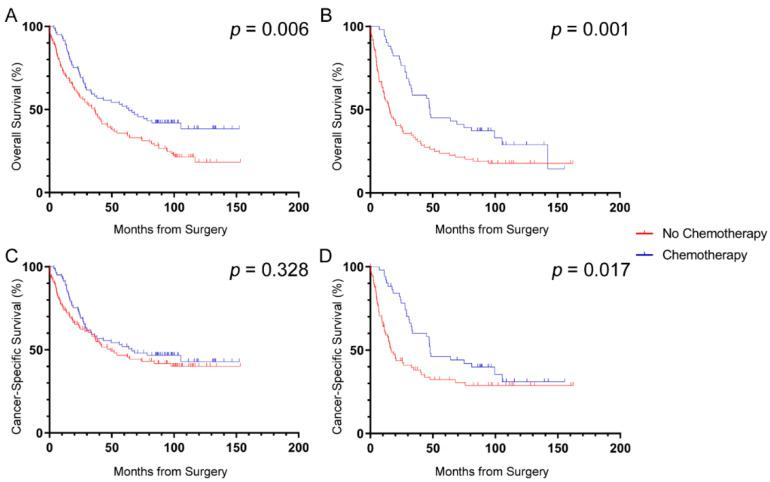 Effect of SOX2 density on survival benefit from chemotherapy in patients with stage III CRC. Patients with stage III disease that had ( A ) low or ( B ) high SOX2 density both demonstrated significant benefit in overall survival from adjuvant chemotherapy. Patients that had ( C ) low SOX2 density did not demonstrate a benefit in cancer-specific survival whereas those with ( D ) high SOX2 density did benefit from chemotherapy. Log-rank p -values shown.