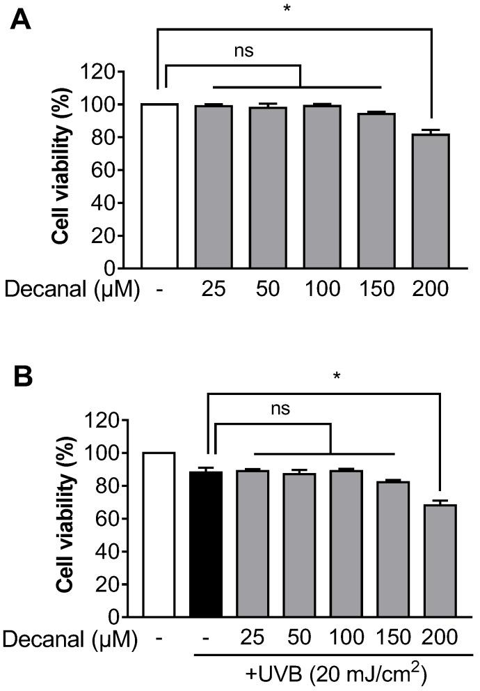 The effect of decanal on cell viability in Hs68 dermal fibroblasts. The cell viability of both ( A ) non-ultraviolet (UV) B-exposed and ( B ) UVB-exposed Hs68 cells was determined after incubation with either the vehicle or 25–200 μM decanal for 24 h. Data are shown as the mean ± SEM ( n = 3). Significant differences are indicated as * p