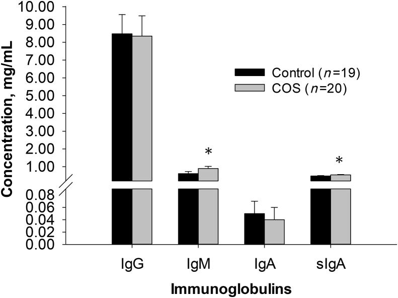 The mean (±SEM) concentrations (mg/mL) of serum IgG, IgM, IgA and sIgA in piglets between maternal COS supplementation and control groups at weaning (postnatal d 19). ∗, P