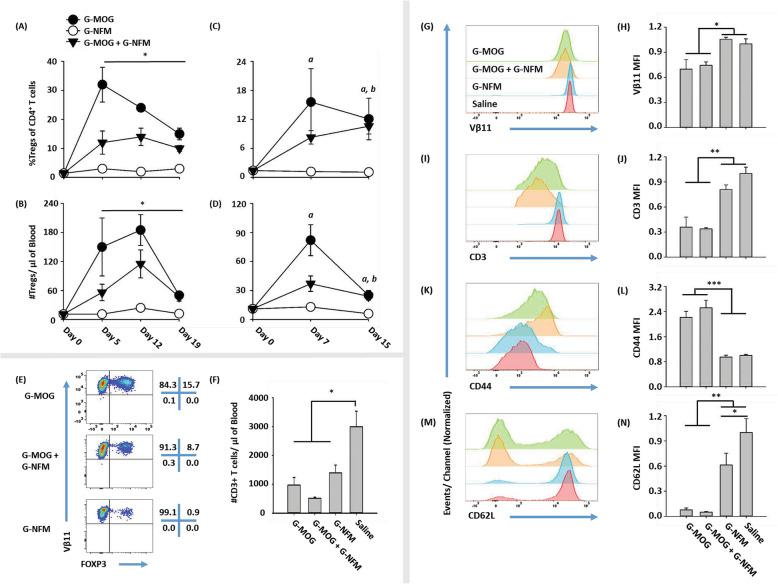 """GMCSF-MOG induced robust Treg responses even when mixed with an immunogenic vaccine. a – n On day 0, 2D2-FIG ( n = 3–5) mice were injected with 4 nmol of GMCSF-MOG, 4 nmol of GMCSF-NFM, or saline. Separate groups were also injected with either 2 nmol of GMCSF-MOG + 2 nmol of GMCSF-NFM ( a , b ) or 4 nmol of GMCSF-MOG + 4 nmol GMCSF-NFM ( c–n ). PBMCs were assayed for CD3, CD4, FOXP3, Vβ11 (2D2 TCRβ), CD44, and CD62L expression. Shown are a , c percentages and b , d numbers (per microliter of blood) of FOXP3 + Tregs for CD3 + CD4 + T cells collected on days 0, 5, 12, and 19 ( a , b ) or days 0, 7, and 15 ( c , d ). Also shown for day 7 are e representative dot plots of CD3 + CD4 + T cells analyzed for Vβ11 ( y -axis) and FOXP3 expression ( x -axis); f the total number of CD3 + T cells per μl of blood; representative histograms for g Vβ11, i CD3, k CD44, and m CD62L expression of CD3 + CD4 + T cells; and the mean florescence intensity (MFI) of h Vβ11, j CD3, l CD44, and n CD62L. a , b Statistical significance was analyzed by use of a two-way repeated measures ANOVA. Means for groups G-MOG, """"G-MOG + G-NFM"""", and G-NFM represented statistically significant differences compared to each other ( *p"""