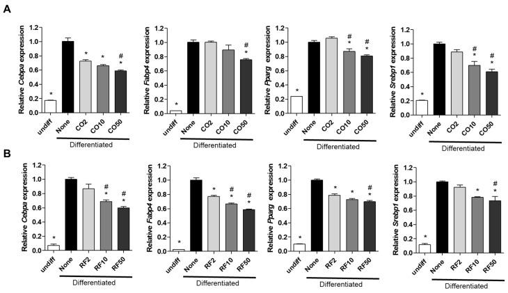 Anti-adipogenic effects of Cornus officinalis (CO) and Ribes fasciculatum (RF) on mRNA expression of adipogenic markers in 3T3-L1 cells. Cells were induced by 3-isobutyl-1-methylxanthine, dexamethasone and insulin multiple daily injections and co-incubated with CO (A) and RF (B) at 2, 10, or 50 μg/mL during lipid accumulation. mRNA of adipogenesis-associated genes was analyzed by qRT-PCR. Relative mRNA of Cebpa , Fabp4 , Pparg and Srebp1 was normalized by Gapdh . * p