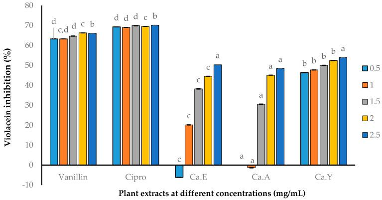 Violacein production by Chromobacterium violaceum ATCC 12472 at different concentrations. C. aurea extracts: Ca.E—Ethanol, Ca.A—Acetone, and Ca.Y—Ethyl acetate extract. Data presented are mean ± SD, n = 3. Different letters represent statistical difference at p -value = 0.05 (GLM: generalized linear model and LSD: least significant difference).