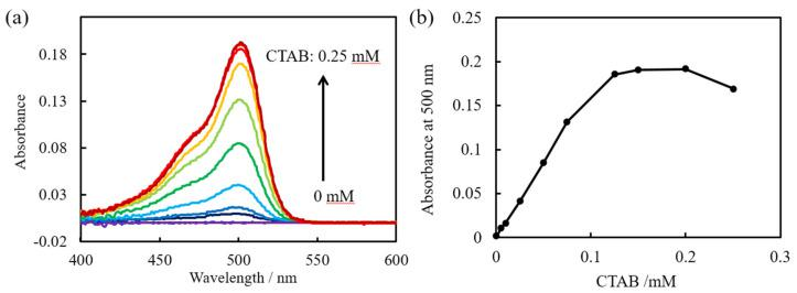 ( a ) Absorbance spectra of various concentrations of <t>hexadecyltrimethylammonium</t> bromide <t>(CTAB)</t> and 1 µM uranine obtained 300 s after mixing by the fiber optic sensor prepared in this study. ( b ) Absorbance at 500 nm as a function of CTAB concentration.