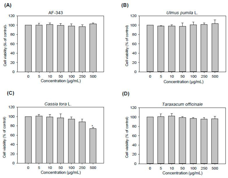 Cytotoxicity of AF-343 and the individual extract components toward rat basophilic leukemia (RBL-2H3) cells. ( A – D ) RBL-2H3 cells were treated with various concentrations (5, 10, 50, 100, 250, and 500 μg/mL) of AF-343 and extracts of Ulmus pumila L., Cassia tora L. and Taraxacum officinale for 48 h. Cell viability was measured using a Cell Counting Kit (CCK)-8 assay. The results are expressed as the mean ± SD from three independent experiments. * p