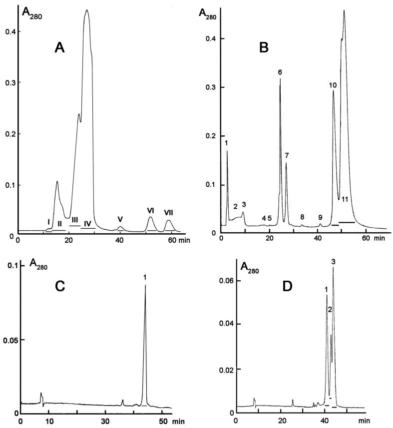 Separation of cobra Naja sumatrana venom by gel-filtration ( A ), ion-exchange ( B ) and reversed phase chromatography ( C , D ). A. Gel-filtration was performed using Superdex TM 75 column equilibrated with 0.1 M ammonium acetate buffer (pH 6.2) at flow rate of 0.5 mL/min. The collected fractions are underlined. B. The toxic faction IV ( Figure 2 A) was separated on a HEMA BIO 1000 CM column (8 × 250 mm, Tessek, Prague, Czech Republic) applying a gradient of 5–700 mM ammonium acetate (pH 7.5) in 140 min, at a flow rate of 0.5 mL/min. Fractions obtained ( Figure 2 B) were screened for lethal activity and toxic fractions 10 and 11 were further separated on a Bio Wide Pore C18 column (10 × 250 mm) in a gradient of acetonitrile 20–50% in 60 min in the presence of 0.1% <t>trifluoroacetic</t> acid, at a flow rate of 2.0 mL/min. C – separation of fraction 10 ( Figure 2 B); D – separation of fraction 11 ( Figure 2 B). In panels B, C and D, the fractions toxic to infusorians are indicated by horizontal bars.