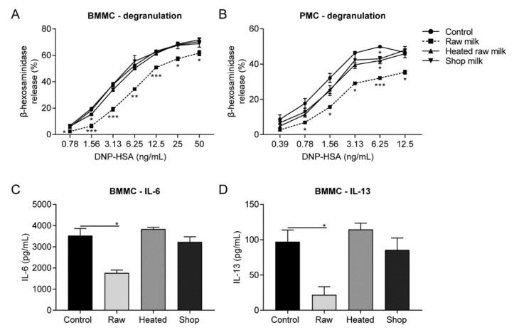 IgE-mediated mast cell activation reduced by raw milk. Primary mouse mast cells were incubated overnight with raw milk, heated raw milk, or shop milk, before they were primed with DNP-specific IgE and stimulated by a range of DNP conjugated to human serum albumin (DNP-HSA) concentrations. <t>β-hexosaminidase</t> release by ( A ) bone marrow-derived mast cells (BMMC) and ( B ) peritoneal mast cells (PMC) measured in supernatant, collected 1 h after DNP-HSA stimulation. ( C ) IL-6 and ( D ) IL-13 production by BMMC measured in supernatant collected 18 h after DNP-HSA stimulation. Data are presented as mean ± SEM and are representative of three independent experiments. * p