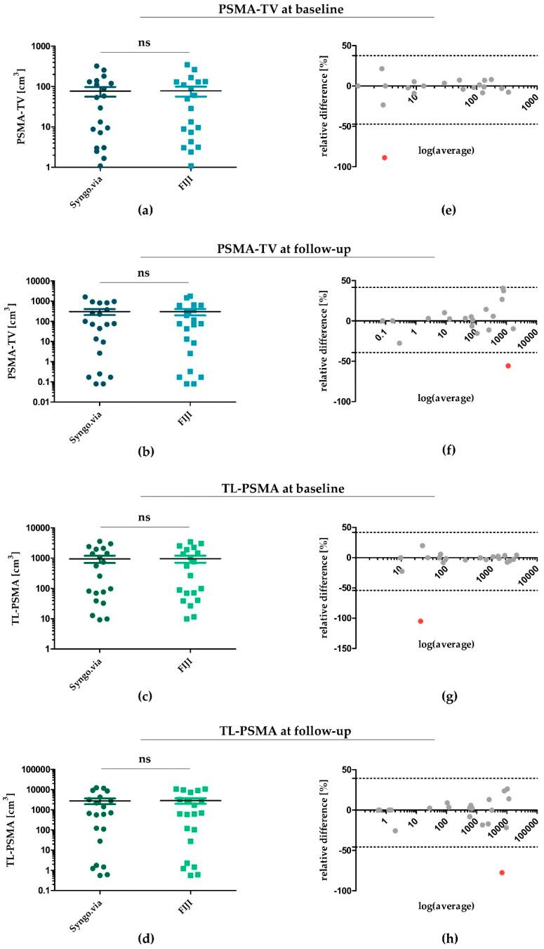 Statistical agreement of PSMA-TV and TL-PSMA determined by <t>Syngo.via</t> and <t>FIJI</t> at baseline and follow-up. ( a , b ) PSMA-TV for each patient at baseline ( a ) and follow-up ( b )—determined by Syngo.via and FIJI. ( c , d ) TL-PSMA at baseline ( c ) and follow-up ( d ) determined by both software algorithms. ( e – h ) Bland–Altman diagrams for illustration and assessment of statistical comparability for each patient. Single outliers with a significant divergence between values deter mined by Syngo.via and FIJI were marked in red—all others were depicted within a range of 1.96 × standard deviation (SD). PSMA: prostate-specific membrane antigen; PSMA-TV: PSMA tumour volume; TL-PSMA: total lesion PSMA; ns: not significant.