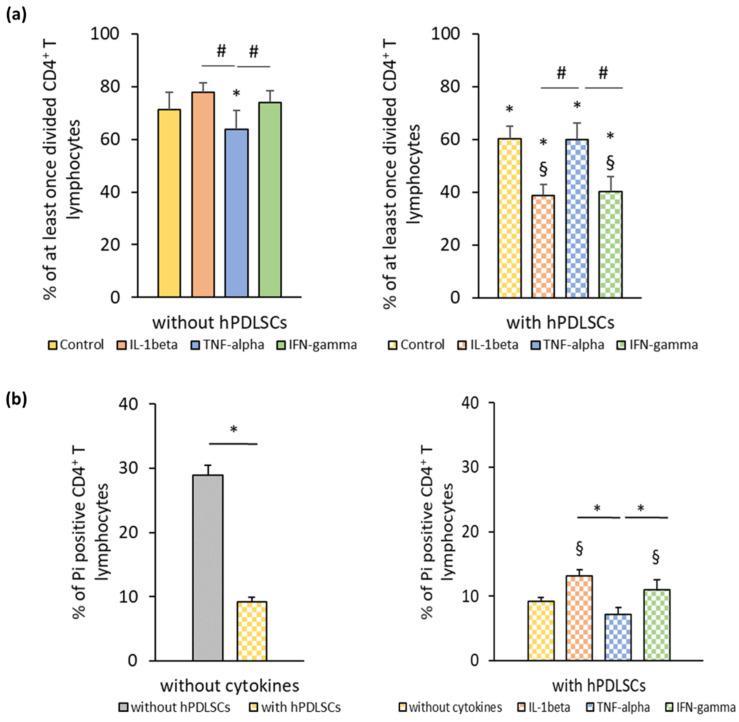 hPDLSC mediated effect of different inflammatory stimuli (IL-1β, TNF-α, and IFN-γ) on CD4 + T lymphocyte proliferation and apoptosis. Primary hPDLSCs were stimulated with either 5 ng/ml IL-1β or 10 ng/ml TNF-α or 100 ng/ml IFN-γ. After 48 h, hPDLSCs were applied to indirect co-culture and stimulated as described above. Allogenic CD4 + T lymphocytes were added to indirect co-culture using Transwell (TC) inserts. Additionally, CD4 + T lymphocytes were cultured in the absence of hPDLSCs and stimulated with either 5 ng/ml IL-1β or 10 ng/ml TNF-α or 100 ng/ml IFN-γ. CD4 + T lymphocyte proliferation was induced by 10 µg/ml phytohemagglutinin-L (PHA-L). After five days incubation, CD4 + T lymphocyte proliferation ( a ) was determined by flow cytometry by analyzing carboxyfluorescein succinimidyl ester (CFSE) labeled CD4 + T lymphocytes. The Y-axis shows the percentage of at least once divided CD4 + T lymphocytes. Additionally, after five days incubation, the percentage of apoptotic CD4 + T lymphocytes ( b ) was determined by flow cytometry by labeling CD4 + T lymphocytes with Pi. The Y-axis shows the percentage of Pi positive CD4 + T lymphocytes. Data are presented as mean value ± S.E.M. received from five independent experiments with hPDLSCs from five different individuals. * p -value