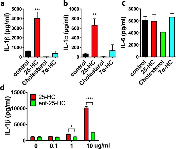 IL-1β/α induction by 25-HC is highly specific. The levels of secreted IL-1β ( a ), <t>IL-1α</t> ( b ), or IL-6 ( c ) in the medium of primary microglia treated with LPS (10 ng/ml) in the presence of 25-HC (10 μg/ml), cholesterol (10μg/ml), or 7α-HC (10 μg/ml) for 24 h. d Ent-25-HC (10 μg/ml) has much weaker effects in augmenting IL-1β production in primary microglia treated with LPS (10 ng/ml) for 24 h. The levels of cytokines were determined by ELISA. Statistical significances were determined by ordinary two-way ANOVA with Tukey multiple comparisons test. * p