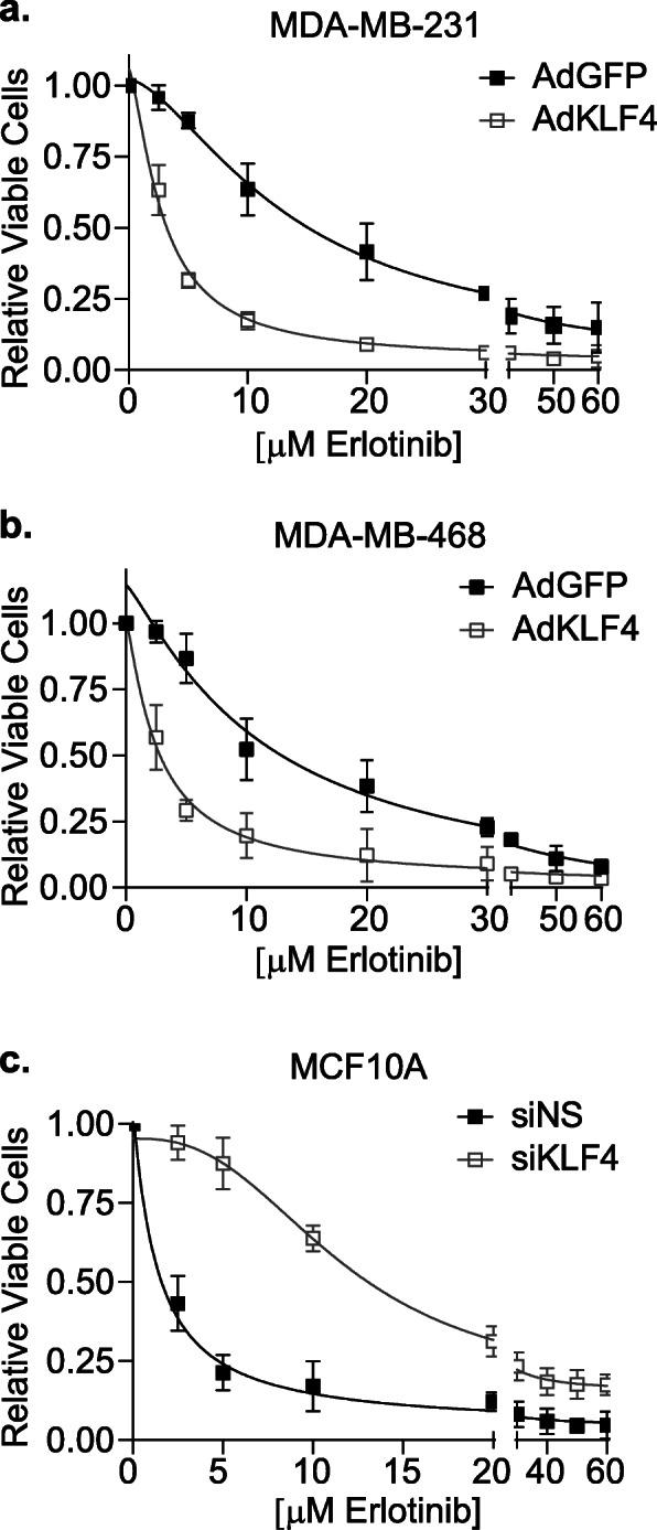 KLF4 expression dictates sensitivity to pharmacological inhibition of EGFR. a MDA-MB-231 and b MDA-MB-468 cells were infected with AdGFP or AdKLF4, and 2 days later, treated with 0–60 μM erlotinib for 3 days. The live cells were counted using trypan blue exclusion assay. Responses were normalized to effects observed with no drug for both AdGFP- and AdKLF4-infected cells. c MCF10A cells were transfected with siNS or siKLF4, and after 1 day, were treated with 0–60 μM erlotinib for 3 days. Cell number was counted, and the relative impact of the drug was normalized for siNS or siKLF4 in the absence of the drug. For each graph, nonlinear regression analysis was performed on IC 50 values of control versus experimental group, and each comparison resulted in statistical significance at p