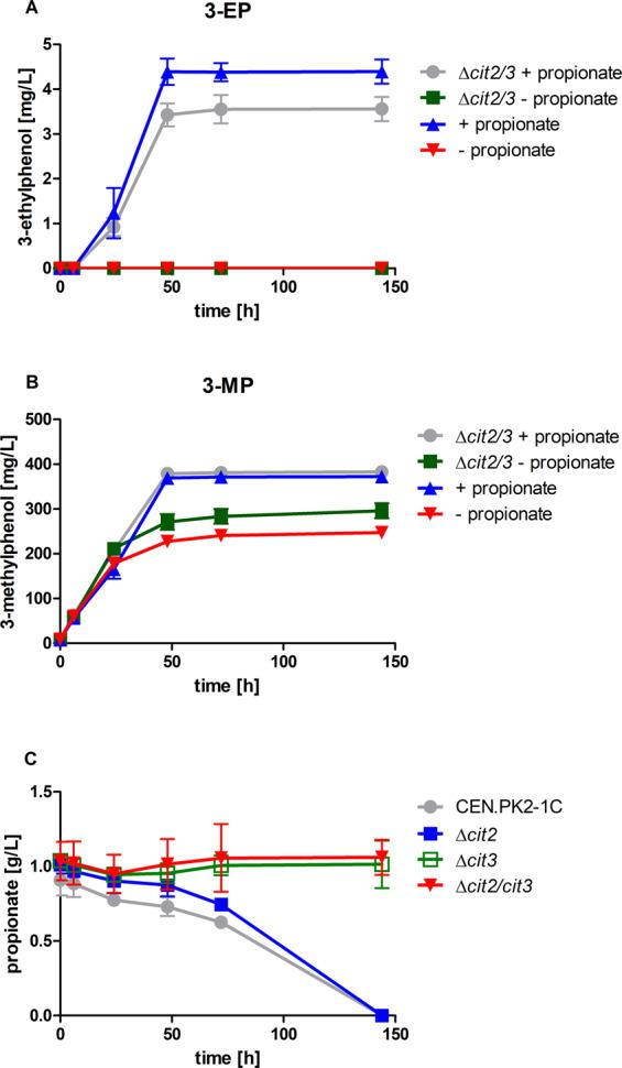 Effect of deletion of methylcitrate synthase genes CIT2 and CIT3 on 3-ethylphenol ( A ) and 3-methylphenol ( B ) formation with or without supplementation of external propionate and on propionate consumption ( C ). CEN.PK2-1C expressing the 3-methylphenol pathway (JHY162) ( Ppopt MSAS , opt npgA and opt patG 14 ) and with the Δcit2Δcit3 double deletion (JHY197) were utilized for high-OD fermentations (starting OD = 5.0) at 30 °C in KP i buffered YPD medium (pH 6.5) with or without supplementation of 10 mM propionate. Propionate consumption was followed in S. cerevisiae wild-type strain CEN.PK2-1C and deletion strains that either had peroxisomal ( Δcit2 ), mitochondrial ( Δcit3 ) or both methylcitrate synthases ( Δcit2/Δcit3 ) deleted and were cultured (starting OD = 4) at 30 °C in KP i buffered YPD medium (pH 6.5) supplemented with 10 mM propionate. Culture supernatants were analysed via HPLC for 3-alkylphenol production and propionate. Error bars represent standard deviations of biological duplicates.