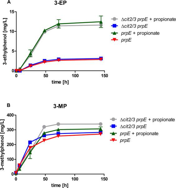Influence of overexpression of a <t>propionyl-CoA</t> synthetase on 3-ethylphenol ( A ) and 3-methylphenol ( B ) formation with and without supplementation of external propionate. Yeast strains CEN.PK2-1C expressing the 3-methylphenol pathway ( Ppopt <t>MSAS</t> , opt npgA and opt patG 14 ) and additionally the propionyl-CoA synthase opt prpE , with or without the Δcit2Δcit3 double deletion (strains JHY185 and JHY218, respectively), were inoculated at an OD of 5 and cultivated for 144 h in KP i buffered YPD medium (pH 6.5) with or without supplementation of 10 mM propionate. Culture supernatants were analysed via HPLC for 3-alkylphenol production. Error bars represent standard deviations of biological duplicates.