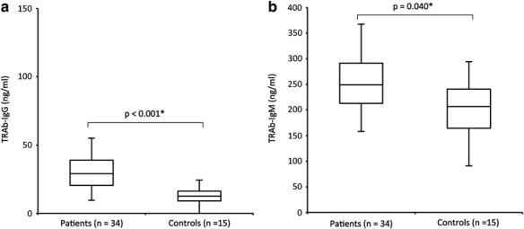 Difference in serum TRAb levels between Graves' disease patients and controls. (a) Serum TRAb-IgG levels are significantly higher in Graves' disease patients than in controls (healthy subjects). (b) Serum TRAb-IgM levels are also significantly higher in Graves' disease patients than in controls. (a) p