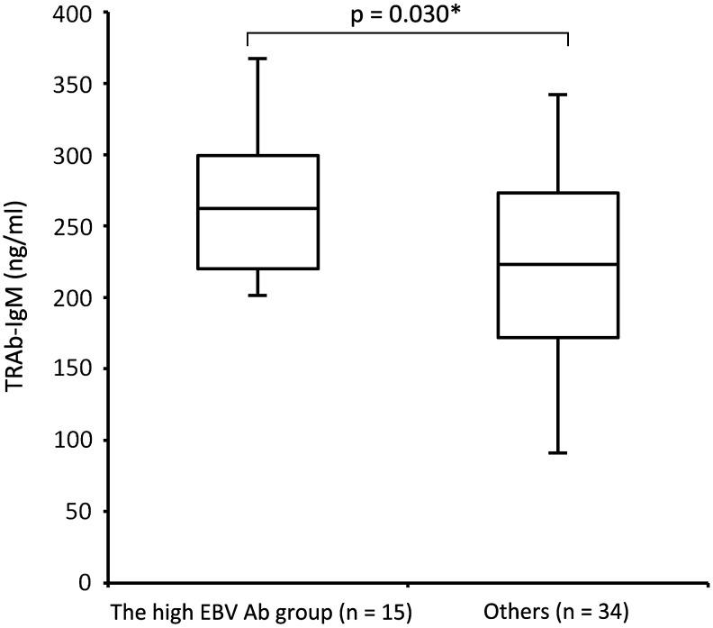 Difference in serum TRAb-IgM levels between the high EBV Ab group and others. Serum TRAb-IgM levels are significantly higher in the high EBV Ab group (EBV reactivation) than in others ( p = 0.030*, the two-sample t -test). High EBV Ab represents samples with a high antibody index in EA-IgG and VCA-IgG, suggesting EBV reactivation. Others are constituted samples, except for cases with high EBV Ab levels. Ab, antibody; EA, early antigen; EBV, Epstein–Barr virus; VCA, virus capsid antigen.