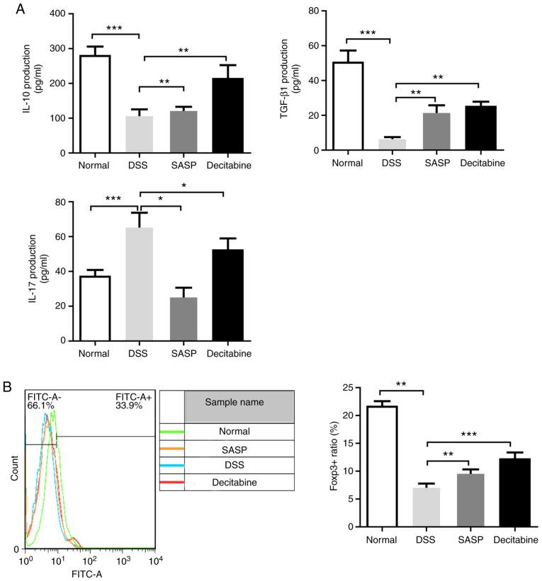 Thl7/Treg-associated cytokine IL-17 expression is decreased and TGF-β and IL-10 are increased following decitabine treatment. (A) ELISA detected the secretion of IL-17, TGF-β and IL-10 cytokines in colon tissue. (B) Flow cytometry analysis of the effect of decitabine on Foxp3 in the spleen. Data are presented as the mean ± standard deviation. * P