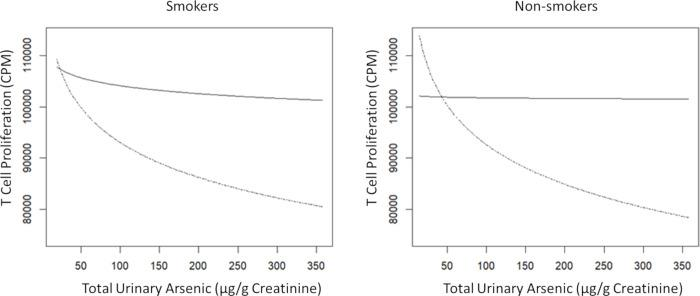 Age and BMI adjusted association of urinary arsenic with T cell proliferation (TCP) in male smokers and non-smokers with sufficient or deficient serum VitD levels. Male Smoker (n = 173) and Male Non-smoker (n = 61) by High/sufficient VitD serum concentration ( > 20 ng/ml), indicated by black solid line, and low/deficient serum VitD (