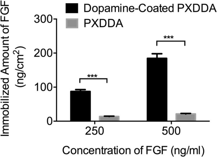 Quantification of <t>FGF</t> immobilized on polydopamine-coated PXDDA discs using <t>ELISA.</t>