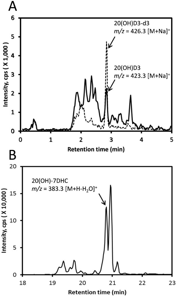 Detection of 20(OH)D3 and 20(OH)-7DHC in honey. ( A ) After a pre-purification step using an Atlantis C18 column with a methanol gradient, then analyzed using LC-MS with an ACQUITY UPLC BEH C18 column with a methanol gradient. The EIC was obtained using m/z = 423.324 [M + Na] + . ( B ) After extraction of commercially sourced honey, the sample was directly analyzed using LC-MS with a Pursuit 200Å PFP column with a methanol gradient. The EIC was obtained using m/z = 383.331 [M + H − H 2 O] + .