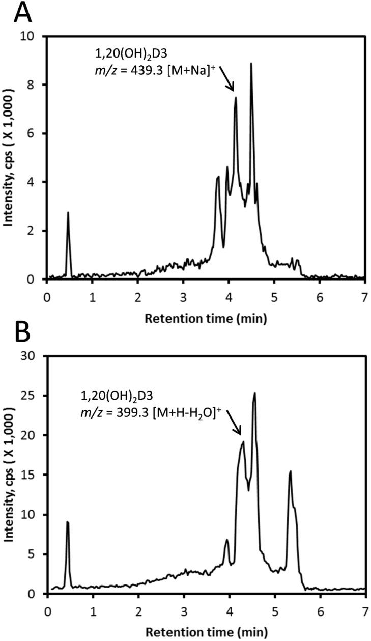 Detection of 1,20(OH) 2 D3 in honey. ( A ) The peak corresponding in RT to standard was collected from commercially available honey using an Atlantis C18 column using a methanol gradient, then analyzed using LC-MS with an ACQUITY UPLC BEH C18 column with a methanol gradient. The EIC was obtained using m/z = 439.319 [M + Na] + . ( B ) The local honey sample was pre-purified using a C18 column, then analyzed using LC-MS with a Zorbax Eclipse Plus C18 column with an acetonitrile gradient. The EIC was obtained using m/z = 399.326 [M + H − H 2 O] + .