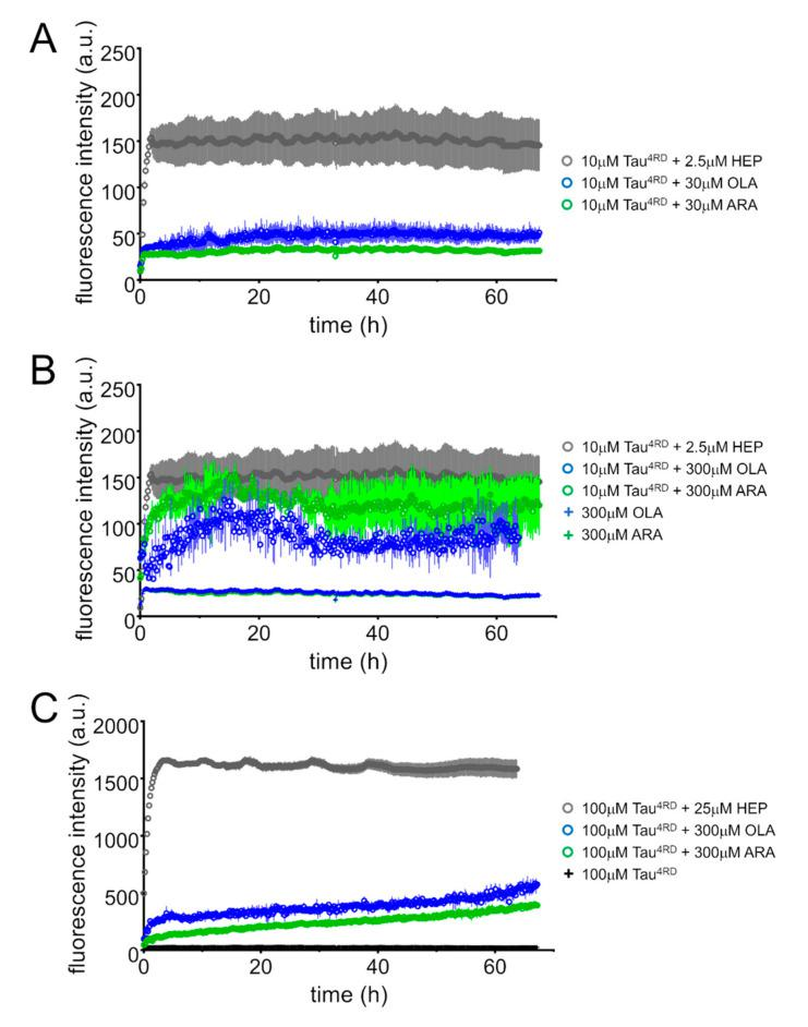 Thioflavin T (ThT) fluorescence assays. ThT fluorescence intensity was monitored over time on samples containing: ( A ) 10 μM Tau 4RD and 30 μM fatty acid (FA); ( B ) 10 μM Tau 4RD and 300 μM FA; ( C ) 100 μM Tau 4RD and 300 μM FA. Protein and FAs were dissolved in phosphate buffer, pH 6.8, also containing excess dithiothreitol (DTT). Samples were incubated at 30 °C under intermittent agitation. Control measurements were performed on protein ( C ) and FAs ( B ). Aggregation kinetic curves for Tau 4RD in the presence of heparin (HEP) are displayed for comparison (grey circles). The displayed data are the mean ± SD of measurements performed in quadruplicate (no error bars are shown for control samples).